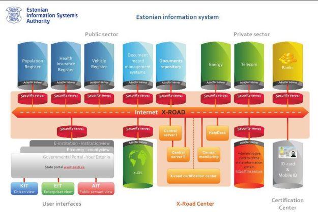 Viron palveluväylän (X-Road) yleisarkkitehtuuri. Keskellä on väylä, joka yhdistää tietojärjestelmiä. Tämän tarkkuuden kaaviosta ei tietenkään näe, mitä oikeasti tehdään.